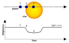 Deteção de exoplanetas na sala de aula